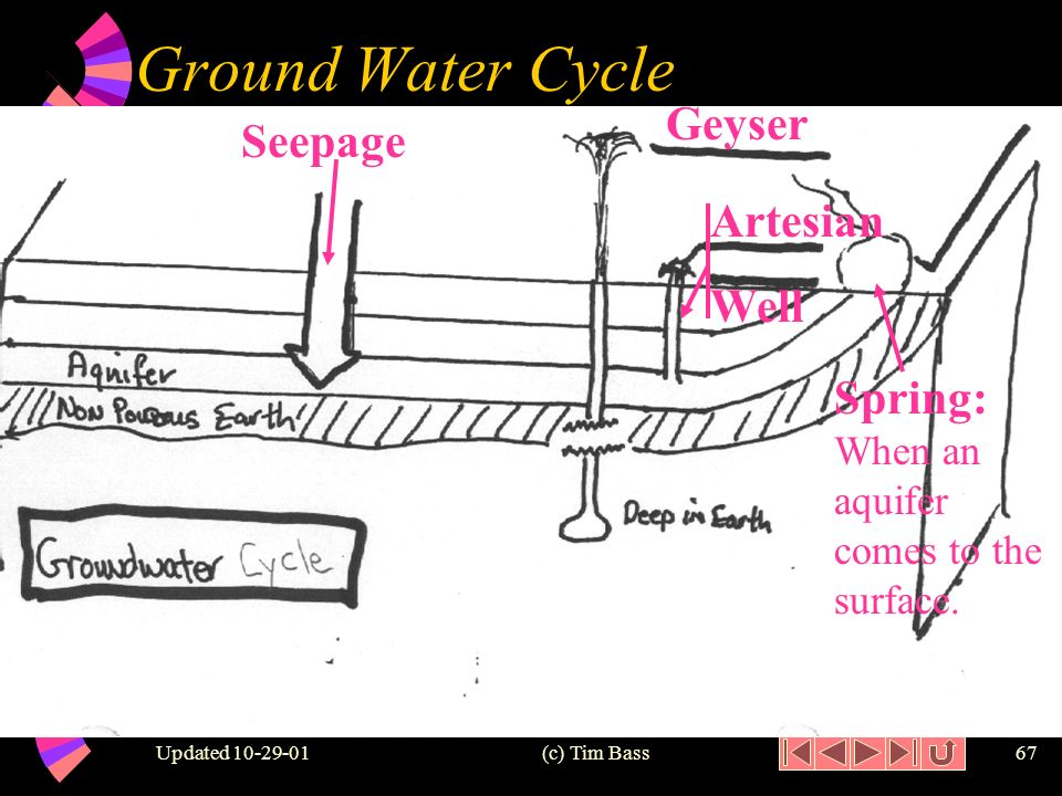 Updated (c) Tim Bass66 Water Cycle: Ground w Seepage: water slowly goes through the layers of the earth until it trapped by a non- porous layer of earth.