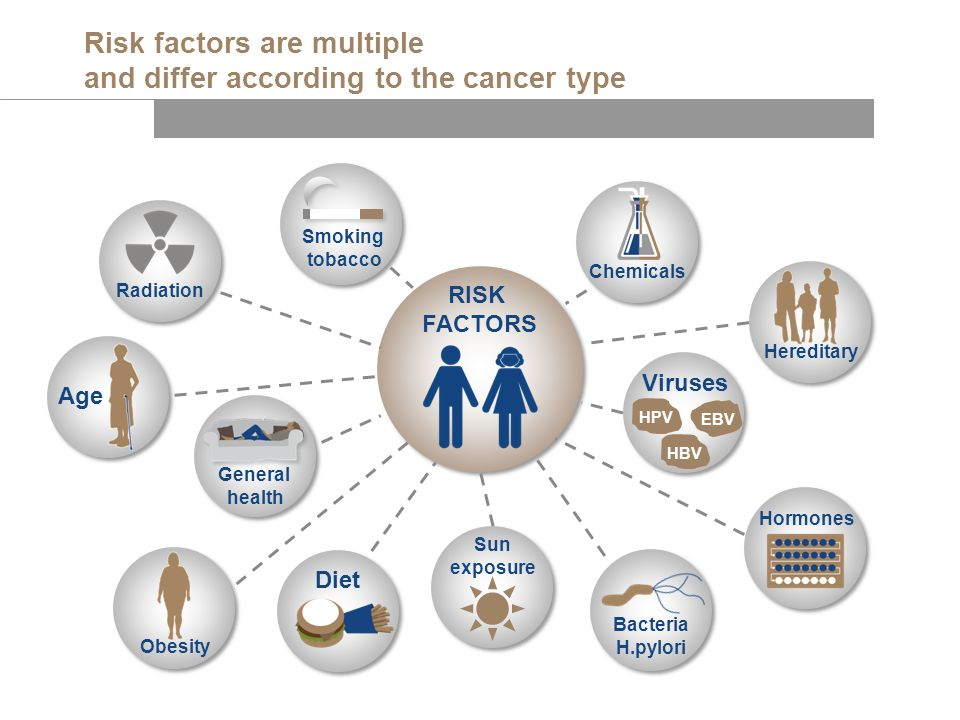 Risk factors are multiple and differ according to the cancer type RISK FACTORS Age Obesity Bacteria H.pylori Hormones Radiation Diet General health He