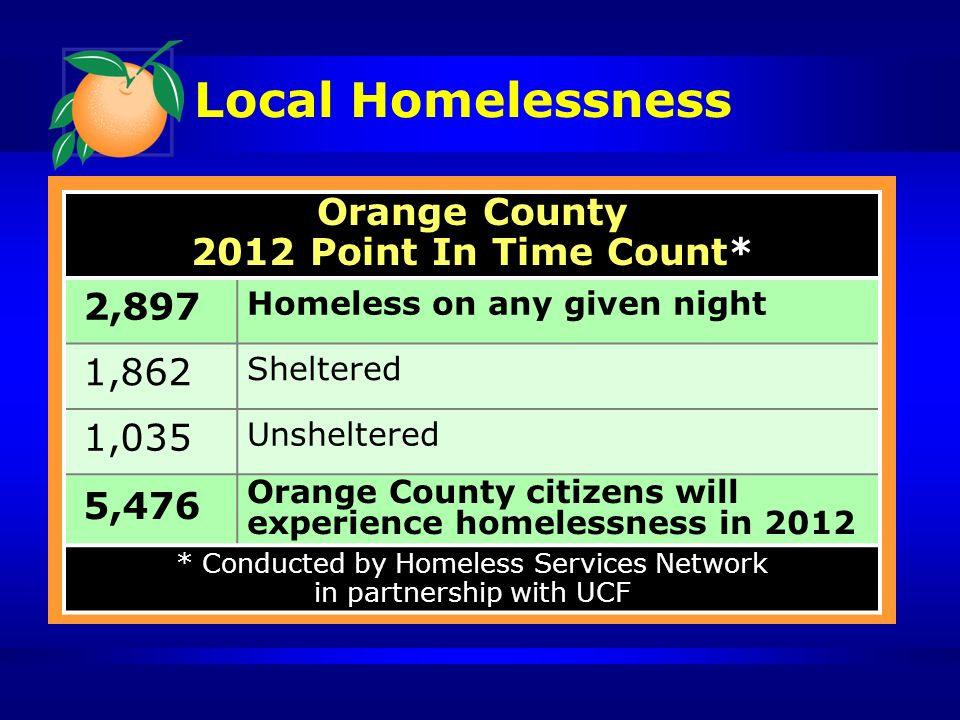 Local Homelessness Orange County 2012 Point In Time Count* 2,897 Homeless on any given night 1,862 Sheltered 1,035 Unsheltered 5,476 Orange County citizens will experience homelessness in 2012 * Conducted by Homeless Services Network in partnership with UCF
