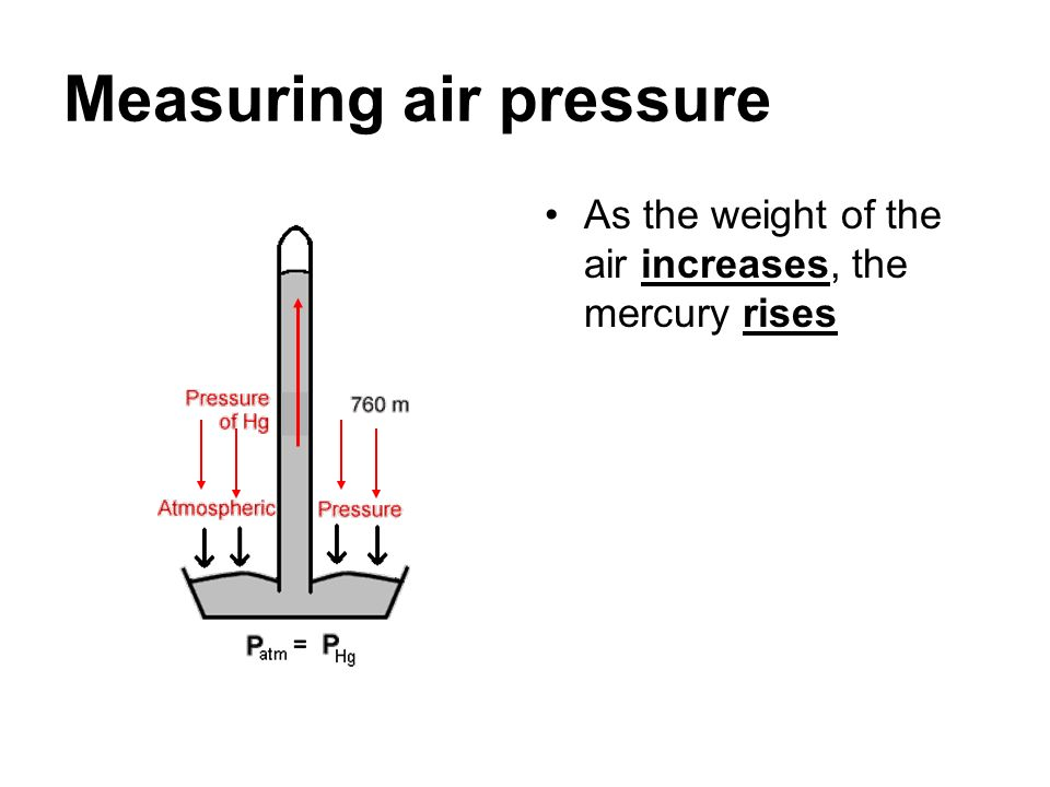Measuring air pressure As the weight of the air increases, the mercury rises