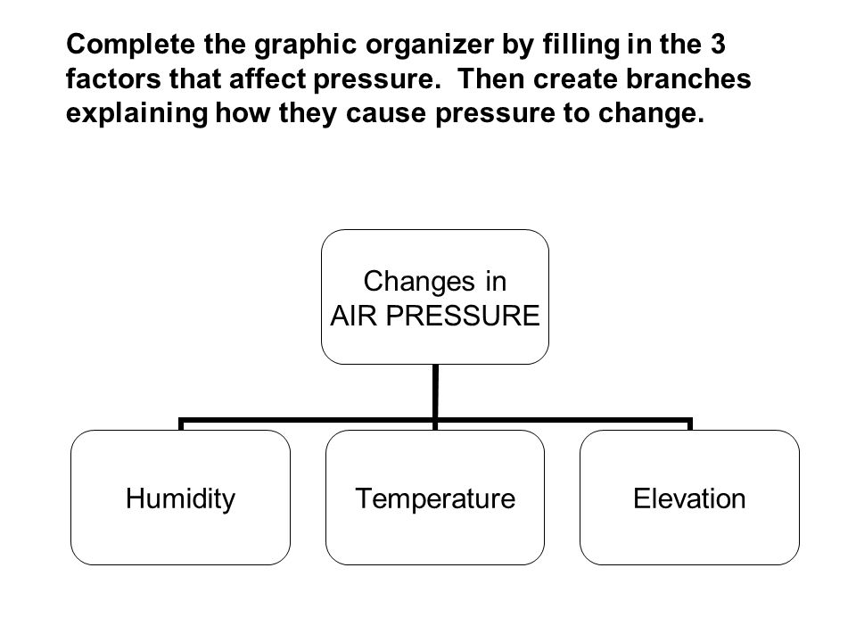 Changes in AIR PRESSURE HumidityTemperatureElevation Complete the graphic organizer by filling in the 3 factors that affect pressure. Then create bran