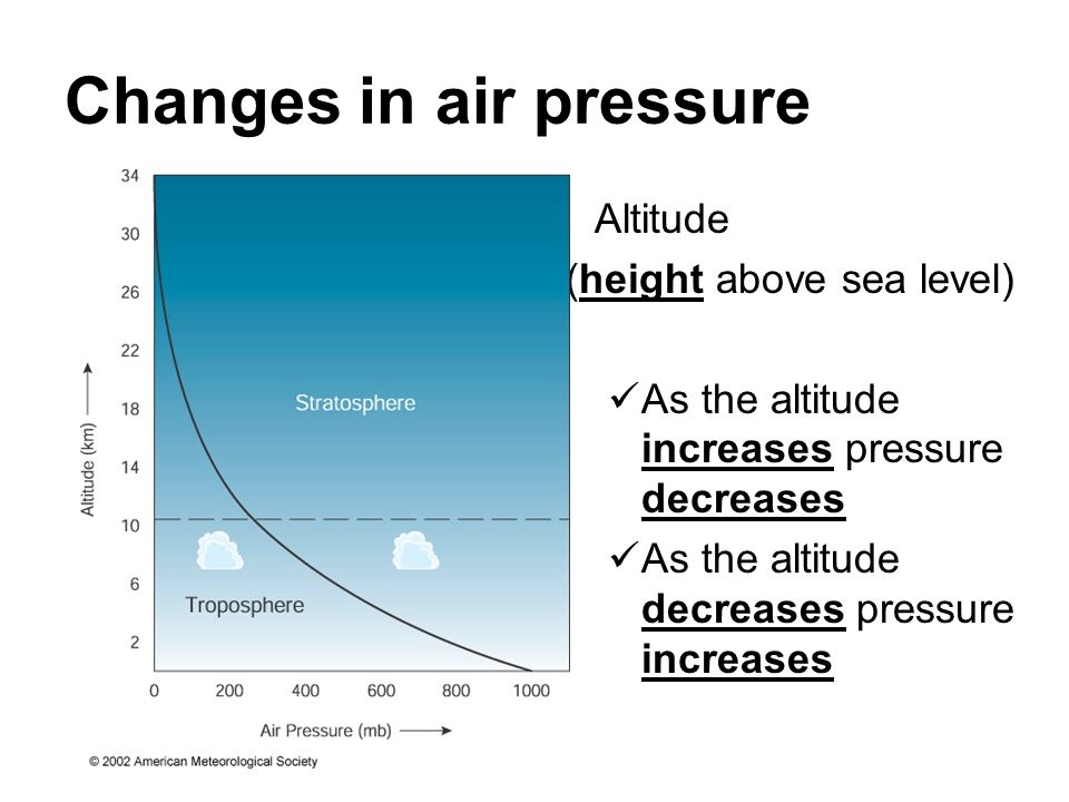 Changes in air pressure Altitude (height above sea level) As the altitude increases pressure decreases As the altitude decreases pressure increases