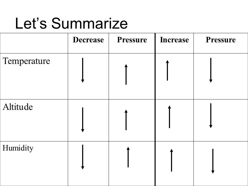 Lets Summarize DecreasePressureIncreasePressure Temperature Altitude Humidity