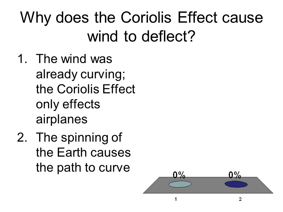 Why does the Coriolis Effect cause wind to deflect? 1.The wind was already curving; the Coriolis Effect only effects airplanes 2.The spinning of the E