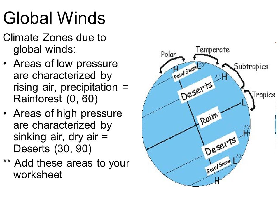 Global Winds Climate Zones due to global winds: Areas of low pressure are characterized by rising air, precipitation = Rainforest (0, 60) Areas of hig