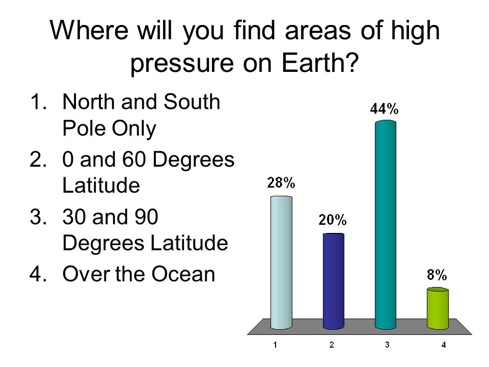 Where will you find areas of high pressure on Earth? 1.North and South Pole Only 2.0 and 60 Degrees Latitude 3.30 and 90 Degrees Latitude 4.Over the O