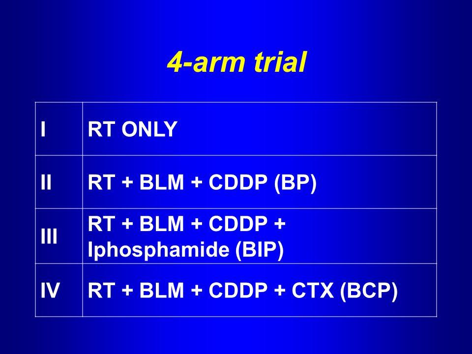4-arm trial IRT ONLY IIRT + BLM + CDDP (BP) III RT + BLM + CDDP + Iphosphamide (BIP) IVRT + BLM + CDDP + CTX (BCP)