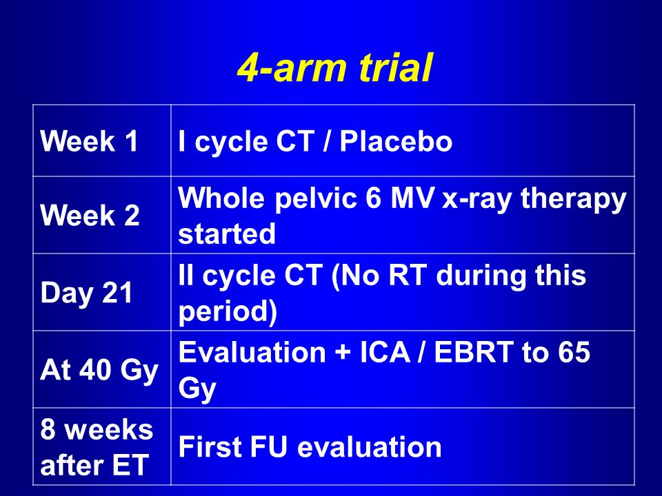 4-arm trial Week 1I cycle CT / Placebo Week 2 Whole pelvic 6 MV x-ray therapy started Day 21 II cycle CT (No RT during this period) At 40 Gy Evaluation + ICA / EBRT to 65 Gy 8 weeks after ET First FU evaluation