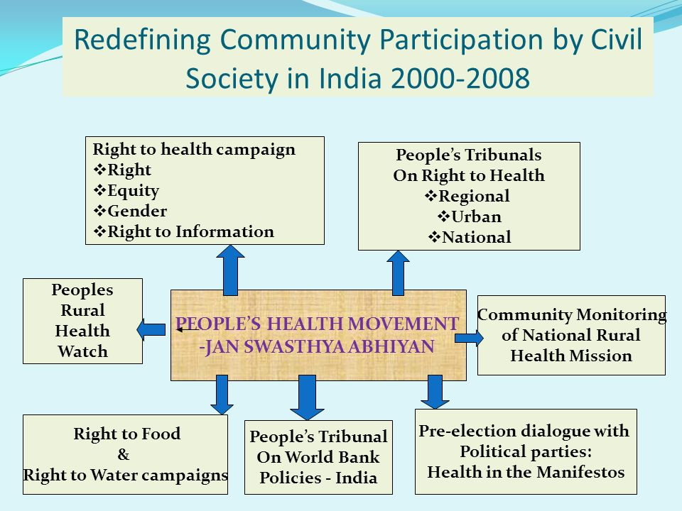 Peoples Tribunals On Right to Health Regional Urban National Peoples Rural Health Watch PEOPLES HEALTH MOVEMENT -JAN SWASTHYA ABHIYAN Right to health