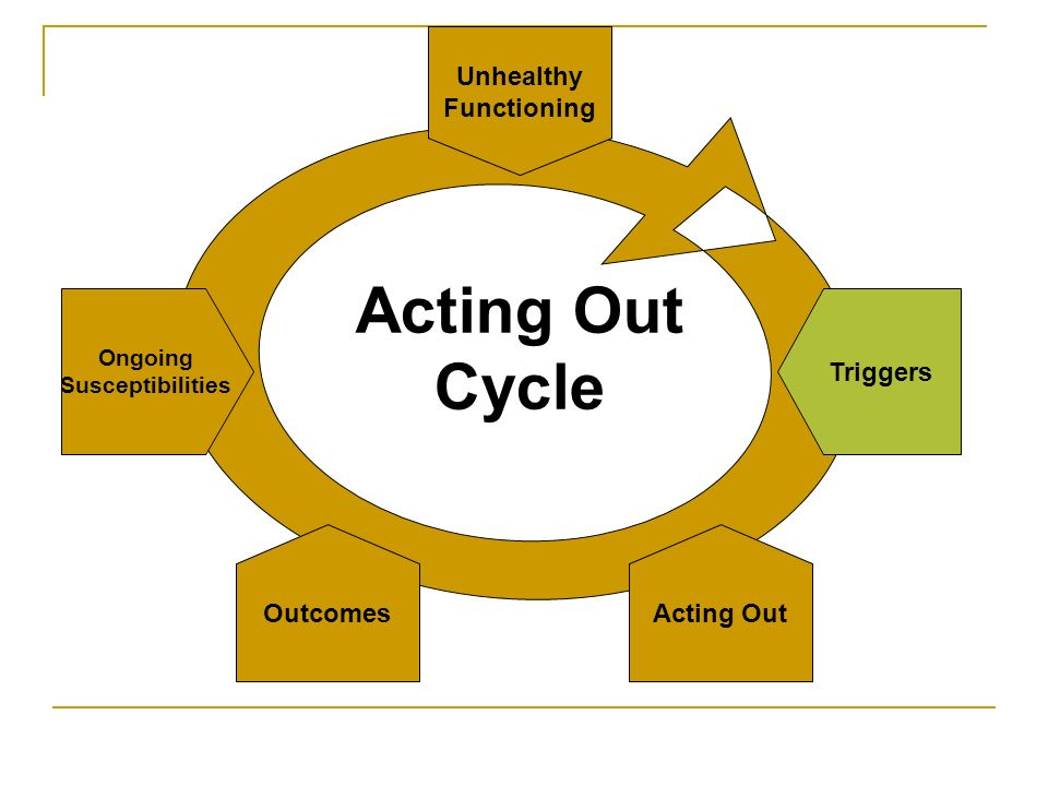 Acting Out Cycle Unhealthy Functioning Triggers Ongoing Susceptibilities Outcomes Acting Out