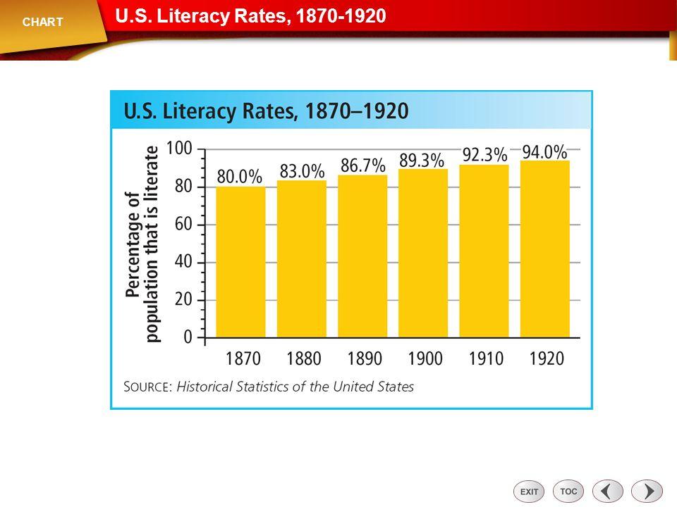 U.S. Literacy Rates, 1870-1920 Chart: U.S. Literacy Rates, 1870-1920 CHART