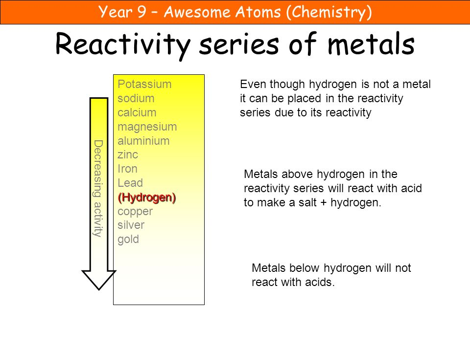 Year 9 – Awesome Atoms (Chemistry) Reactivity series of metals Potassium sodium calcium magnesium aluminium zinc Iron Lead(Hydrogen) copper silver gold Decreasing activity Even though hydrogen is not a metal it can be placed in the reactivity series due to its reactivity Metals above hydrogen in the reactivity series will react with acid to make a salt + hydrogen.