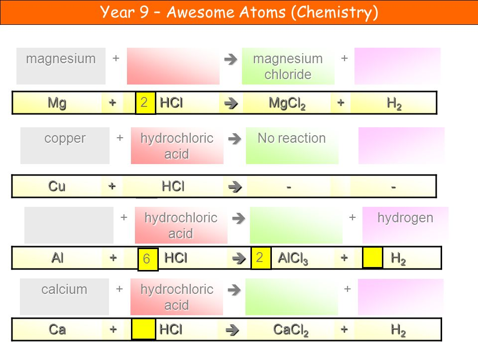 Year 9 – Awesome Atoms (Chemistry) 2 + magnesium chloride +magnesium Mg+HCl MgCl 2 + H2H2H2H2 No reaction hydrochloric acid +copper Cu+HCl--hydrogen+ + Al+HCl AlCl 3 + H2H2H2H2+ hydrochloric acid +calcium 6 2Ca+HCl CaCl 2 + H2H2H2H2 2