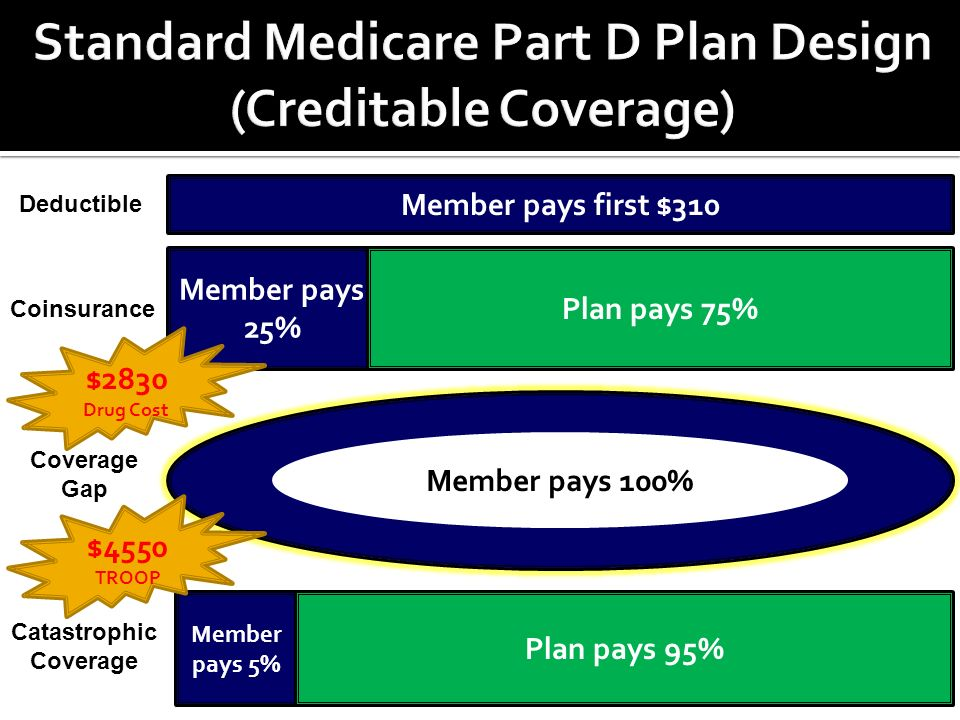 Member pays first $310 Member pays 25% Plan pays 75% Member pays 5% Plan pays 95% Member pays 100% Deductible Coinsurance Coverage Gap Catastrophic Coverage $2830 Drug Cost $4550 TROOP