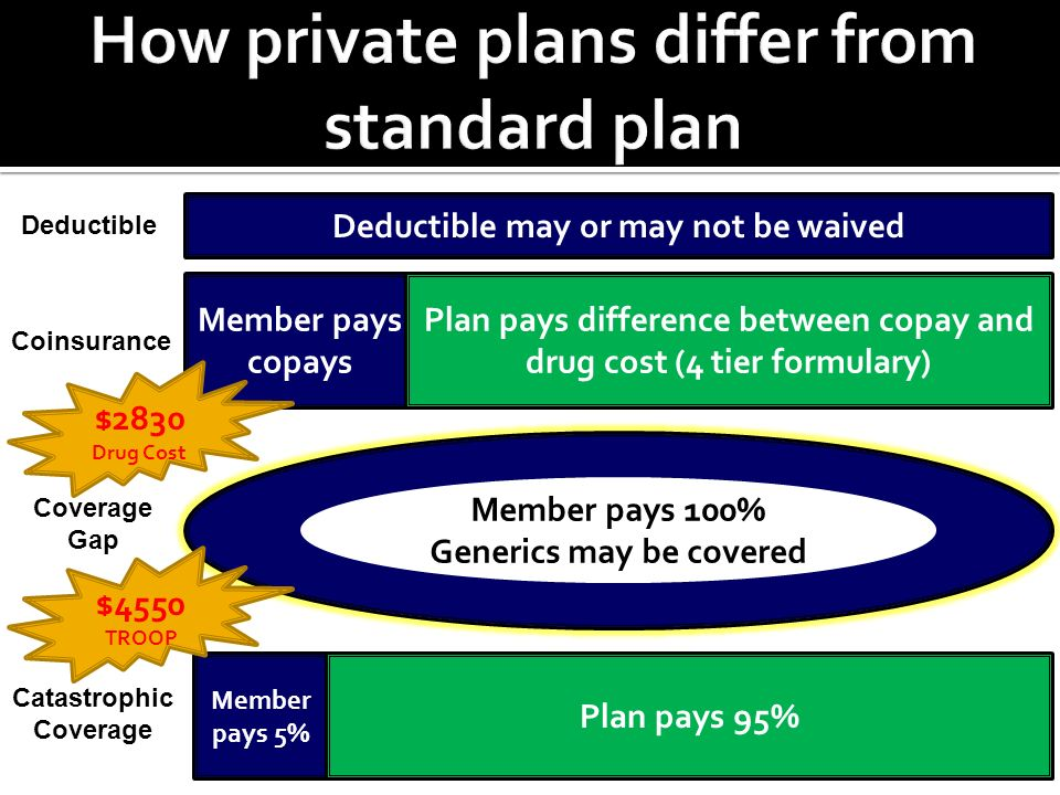 Deductible may or may not be waived Member pays copays Plan pays difference between copay and drug cost (4 tier formulary) Member pays 5% Plan pays 95% Member pays 100% Generics may be covered Deductible Coinsurance Coverage Gap Catastrophic Coverage $2830 Drug Cost $4550 TROOP