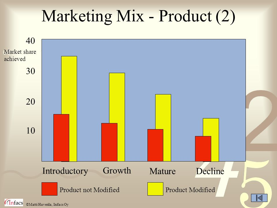 ©Matti Haverila, Infacs Oy Marketing Mix - Product (2) 40 20 30 10 Introductory Growth MatureDecline Product not ModifiedProduct Modified Market share achieved