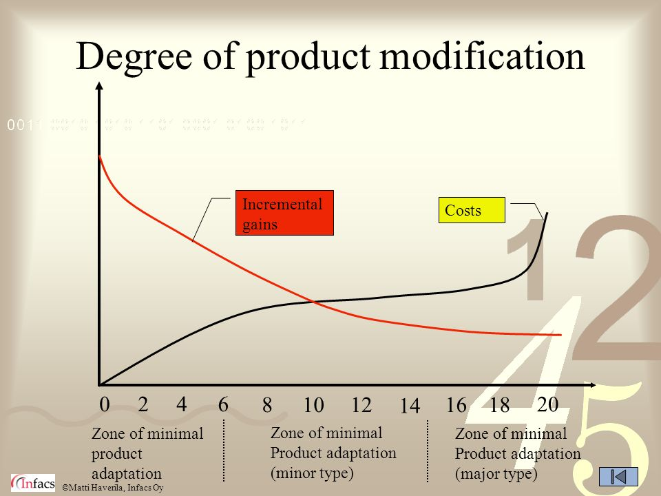 ©Matti Haverila, Infacs Oy Degree of product modification 0246 81012 14 1618 20 Zone of minimal product adaptation Zone of minimal Product adaptation (minor type) Zone of minimal Product adaptation (major type) Costs Incremental gains
