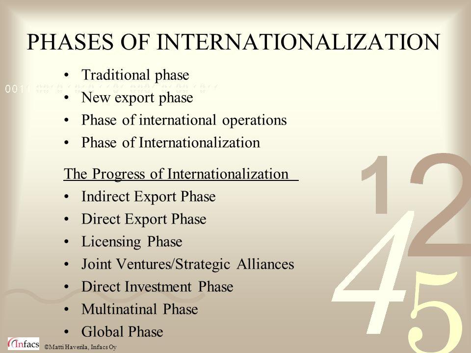 ©Matti Haverila, Infacs Oy PHASES OF INTERNATIONALIZATION Traditional phase New export phase Phase of international operations Phase of Internationali