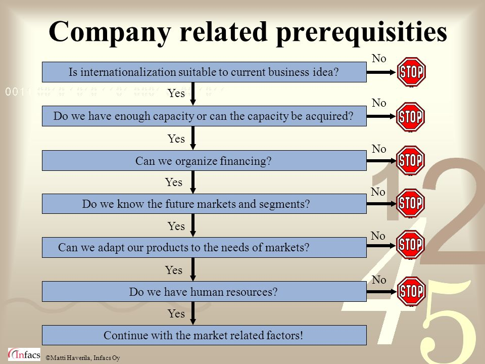 ©Matti Haverila, Infacs Oy Yes No Company related prerequisities Is internationalization suitable to current business idea.