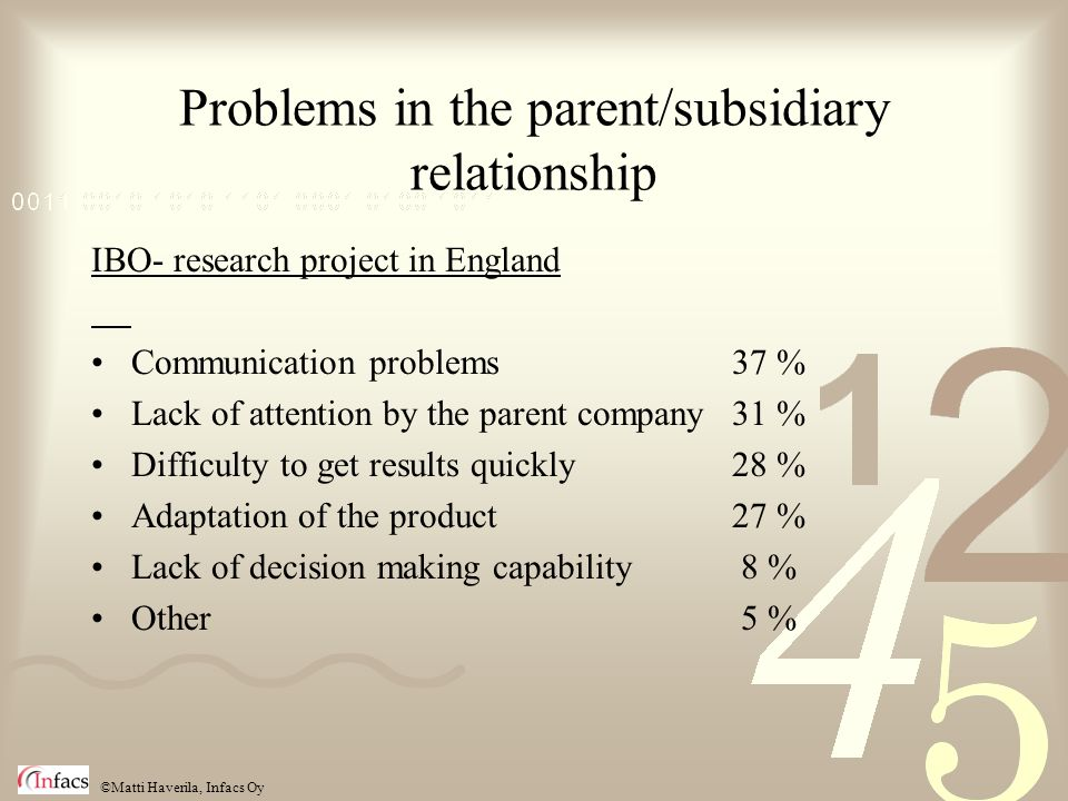 ©Matti Haverila, Infacs Oy Problems in the parent/subsidiary relationship IBO- research project in England Communication problems37 % Lack of attention by the parent company31 % Difficulty to get results quickly28 % Adaptation of the product27 % Lack of decision making capability 8 % Other 5 %