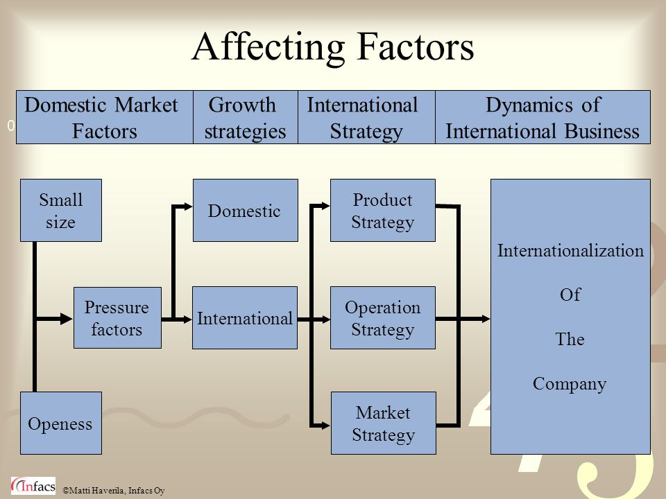©Matti Haverila, Infacs Oy Affecting Factors Domestic Market Factors Growth strategies International Strategy Dynamics of International Business Small size Openess Pressure factors Domestic International Operation Strategy Market Strategy Product Strategy Internationalization Of The Company