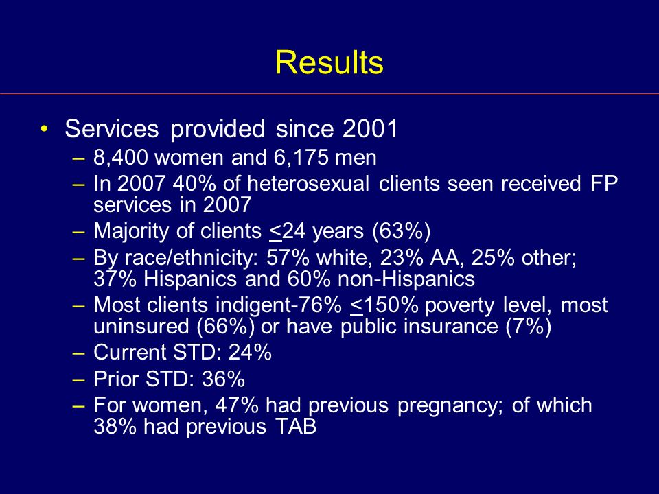 Results Services provided since 2001 –8,400 women and 6,175 men –In 2007 40% of heterosexual clients seen received FP services in 2007 –Majority of clients <24 years (63%) –By race/ethnicity: 57% white, 23% AA, 25% other; 37% Hispanics and 60% non-Hispanics –Most clients indigent-76% <150% poverty level, most uninsured (66%) or have public insurance (7%) –Current STD: 24% –Prior STD: 36% –For women, 47% had previous pregnancy; of which 38% had previous TAB