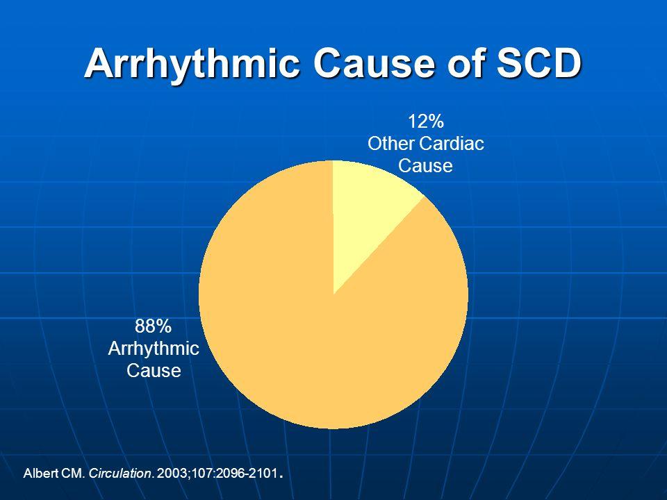 Arrhythmic Cause of SCD Albert CM. Circulation. 2003;107:2096-2101. 12% Other Cardiac Cause 88% Arrhythmic Cause