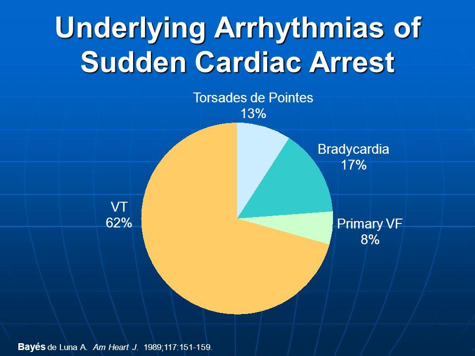 Bayés de Luna A. Am Heart J. 1989;117:151-159. Underlying Arrhythmias of Sudden Cardiac Arrest Bradycardia 17% VT 62% Primary VF 8% Torsades de Pointe