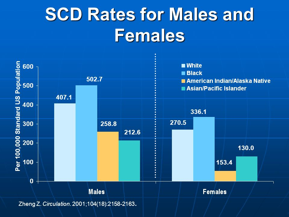 SCD Rates for Males and Females 407.1 502.7 270.5 336.1 Per 100,000 Standard US Population 258.8 212.6 153.4 130.0 Zheng Z. Circulation. 2001;104(18):