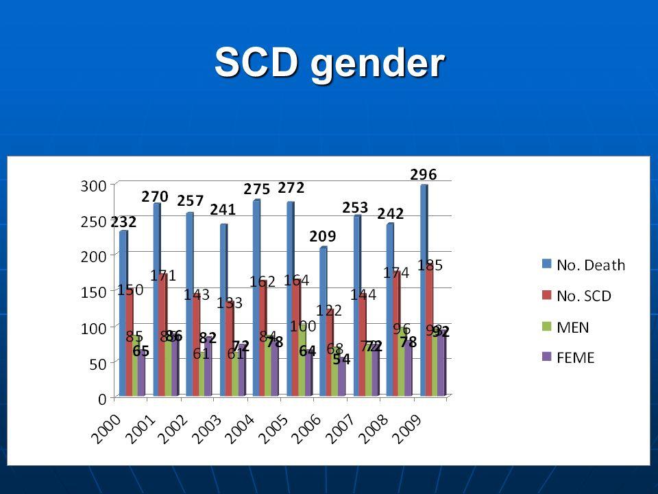 SCD gender