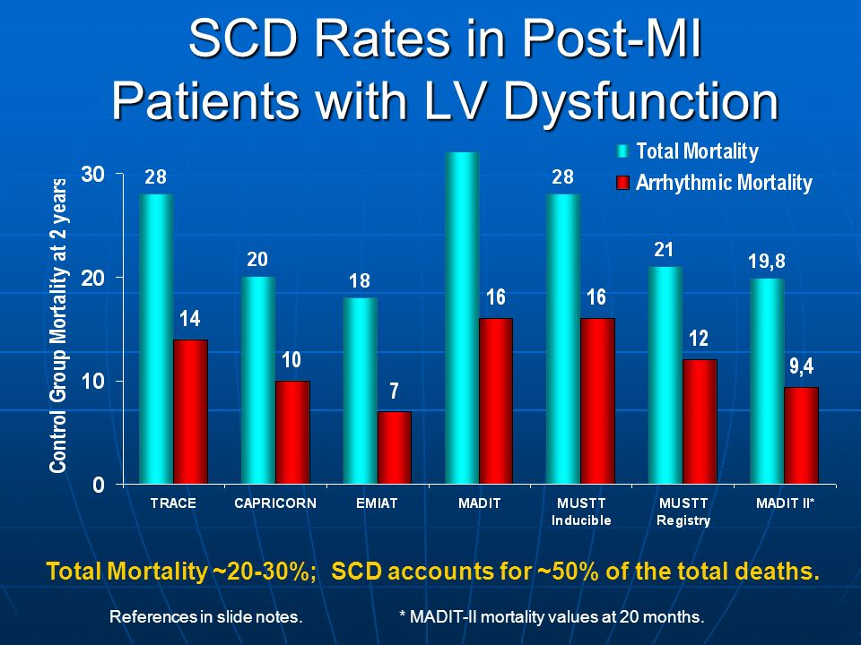 References in slide notes. * MADIT-II mortality values at 20 months. SCD Rates in Post-MI Patients with LV Dysfunction Total Mortality ~20-30%; SCD ac