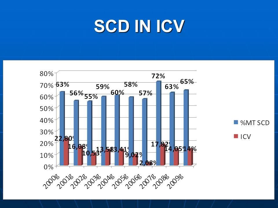 SCD IN ICV