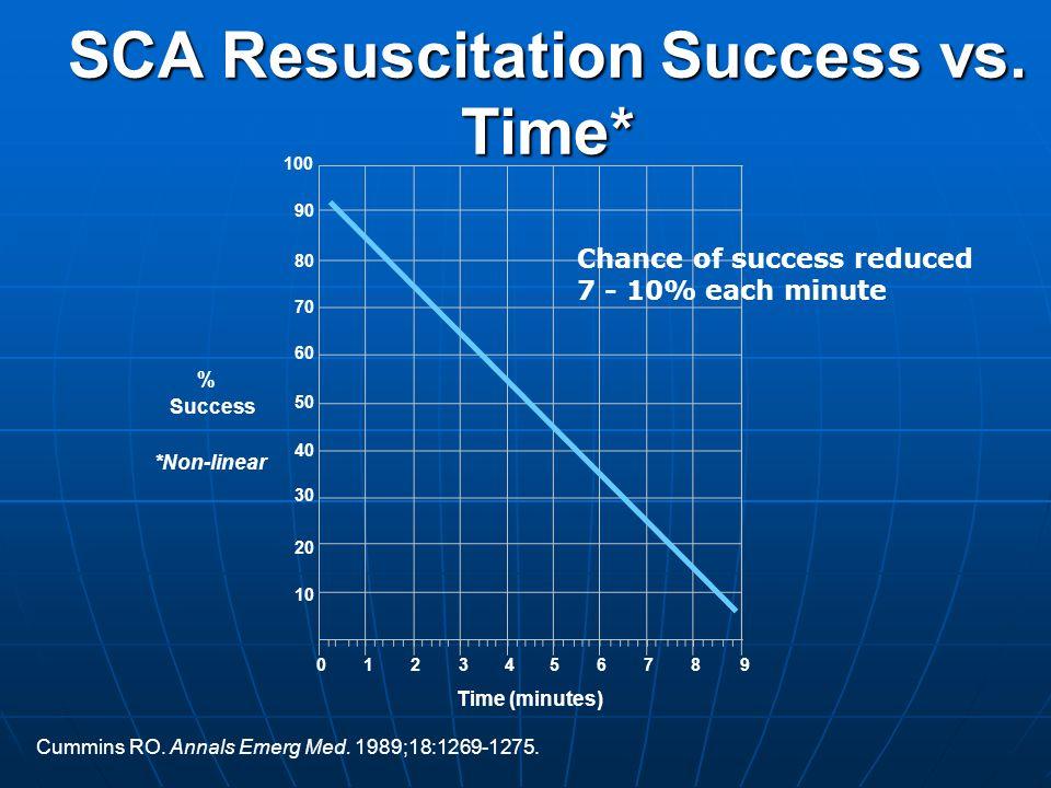 Cummins RO. Annals Emerg Med. 1989;18:1269-1275. SCA Resuscitation Success vs. Time* 10 20 30 40 50 60 70 80 90 100 0123456789 % Success *Non-linear T