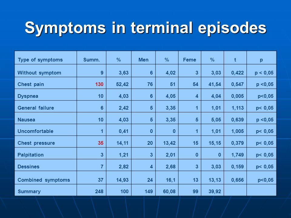 Symptoms in terminal episodes Type of symptomsSumm.%Men%Feme%tp Without symptom93,6364,0233,030,422p < 0,05 Chest pain13052,4276515441,540,547p <0,05