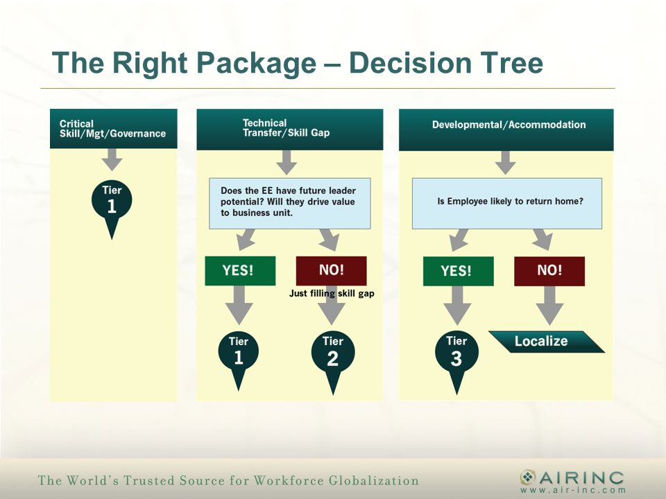 The Right Package – Decision Tree
