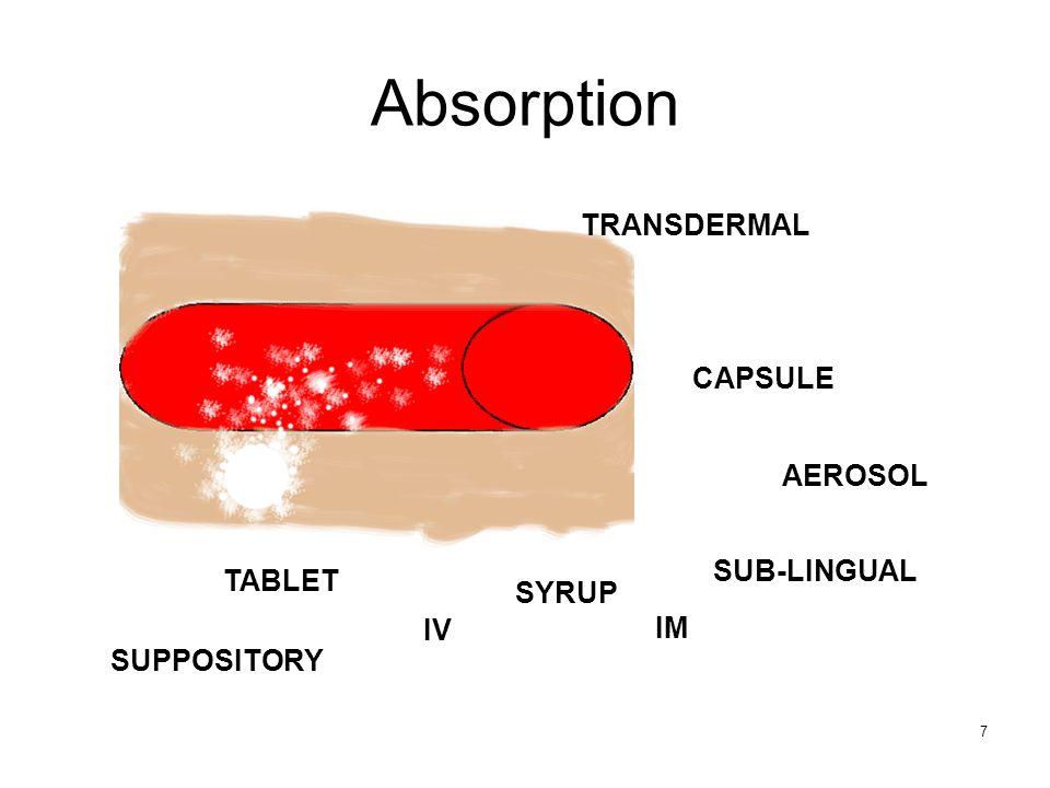 7 Absorption TABLET CAPSULE SYRUP AEROSOL SUB-LINGUAL TRANSDERMAL SUPPOSITORY IV IM