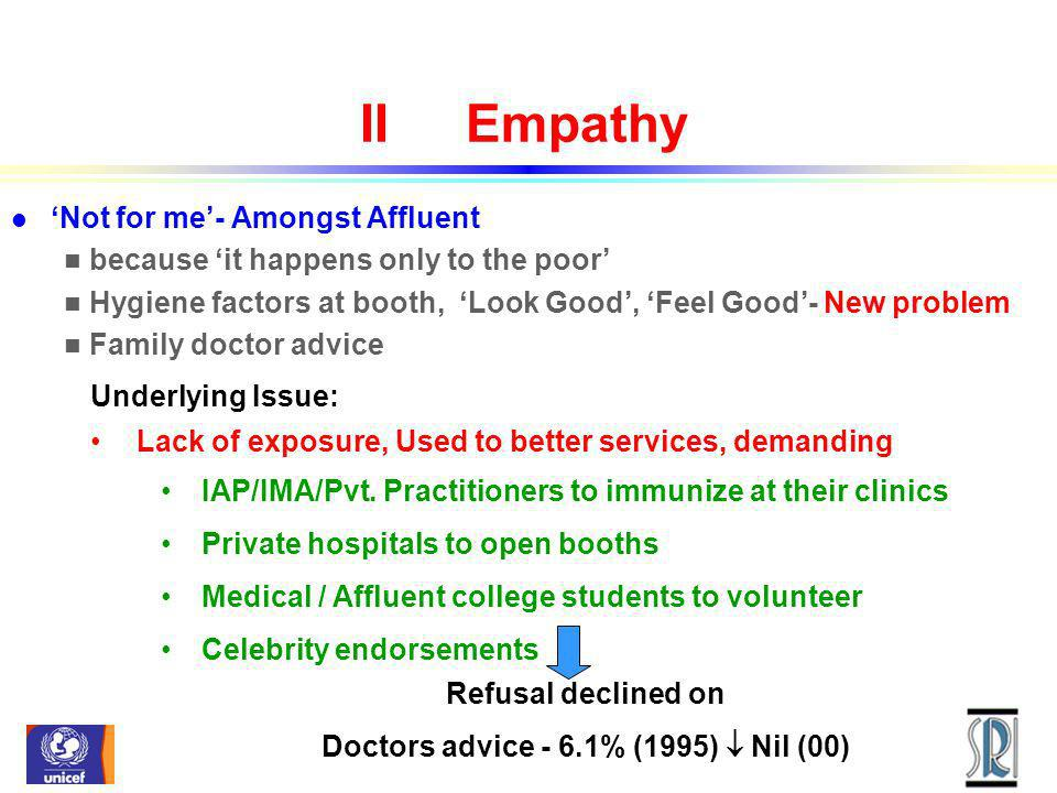 IIEmpathy l Not for me- Amongst Affluent n because it happens only to the poor n Hygiene factors at booth, Look Good, Feel Good- New problem n Family