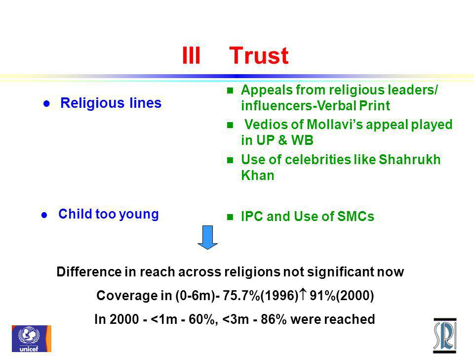 IIITrust Difference in reach across religions not significant now Coverage in (0-6m)- 75.7%(1996) 91%(2000) In <1m - 60%, <3m - 86% were reached l Child too young n IPC and Use of SMCs l Religious lines n Appeals from religious leaders/ influencers-Verbal Print n Vedios of Mollavis appeal played in UP & WB n Use of celebrities like Shahrukh Khan