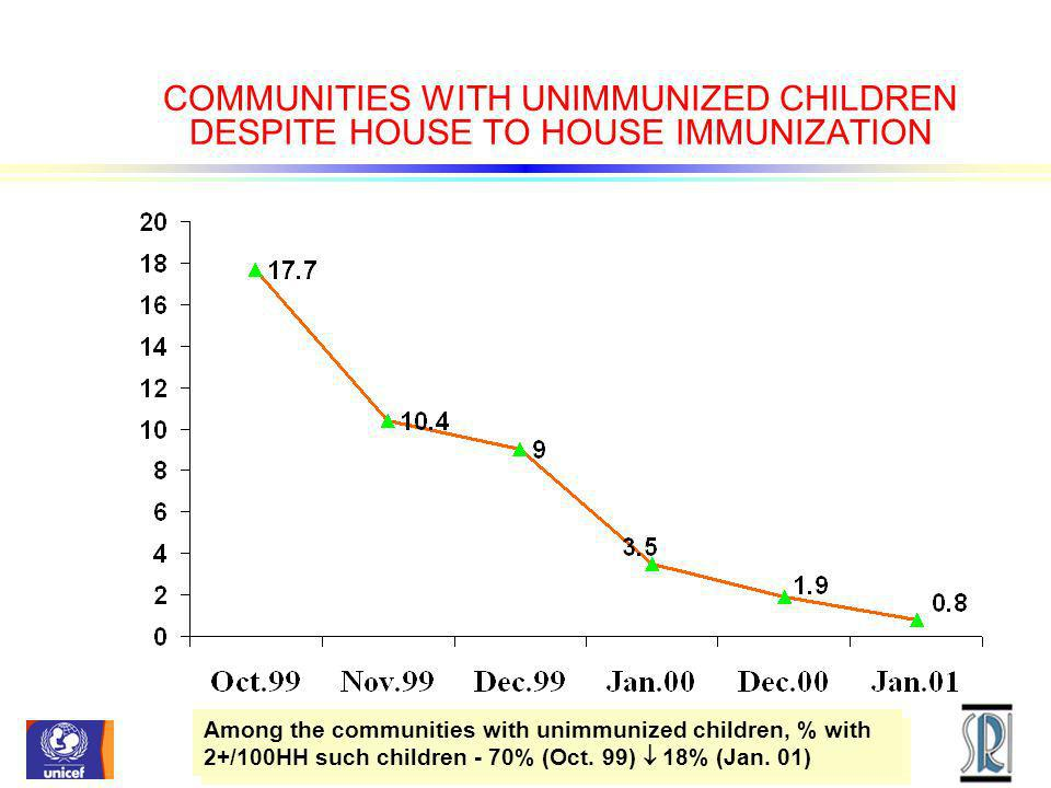 COMMUNITIES WITH UNIMMUNIZED CHILDREN DESPITE HOUSE TO HOUSE IMMUNIZATION Among the communities with unimmunized children, % with 2+/100HH such childr