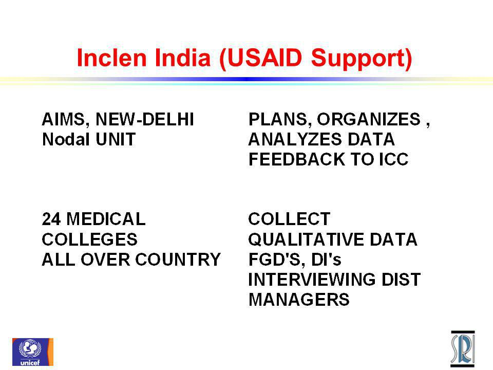 Inclen India (USAID Support)