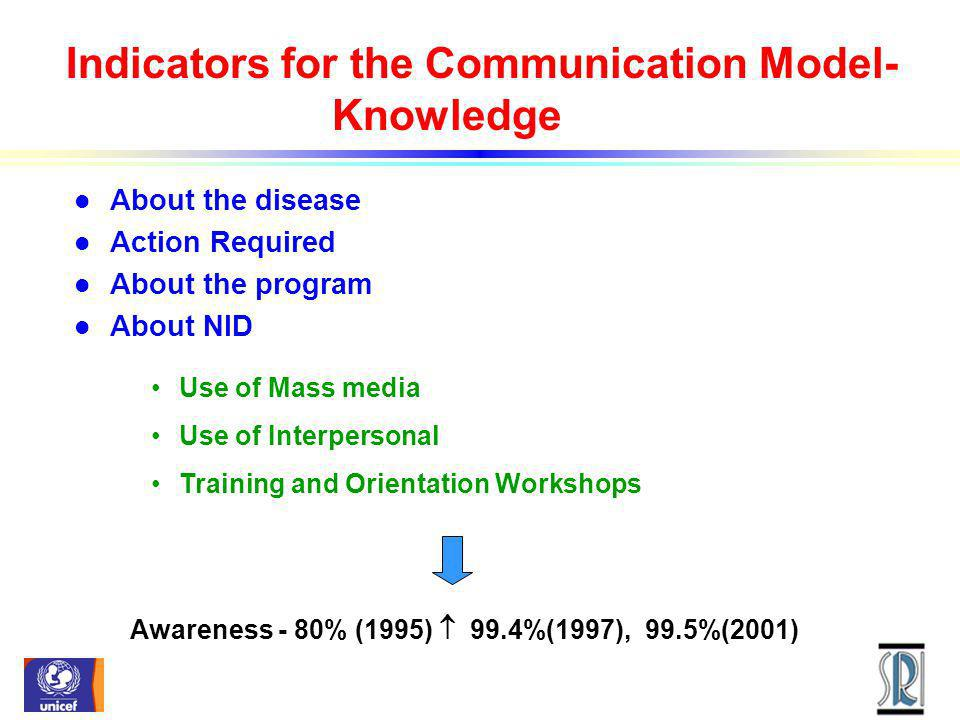 Indicators for the Communication Model- Knowledge l About the disease l Action Required l About the program l About NID Use of Mass media Use of Interpersonal Training and Orientation Workshops Awareness - 80% (1995) 99.4%(1997), 99.5%(2001)
