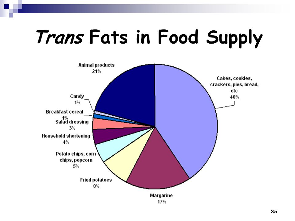 35 Trans Fats in Food Supply