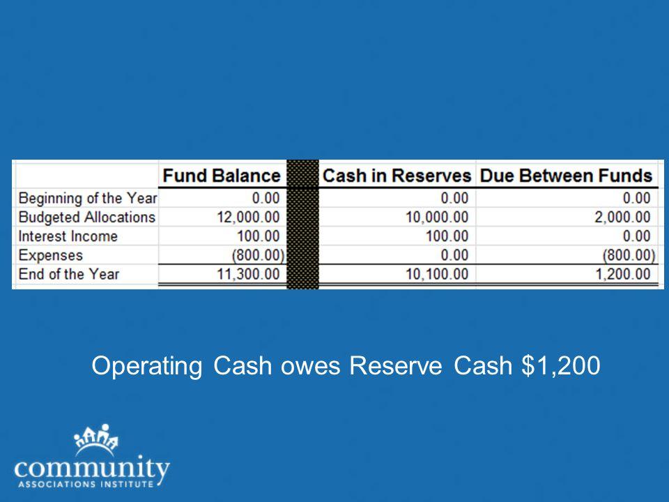 Operating Cash owes Reserve Cash $1,200