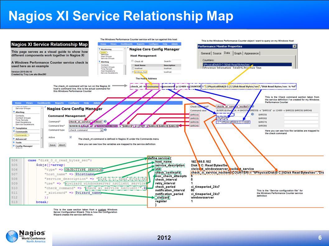 20126 Nagios XI Service Relationship Map