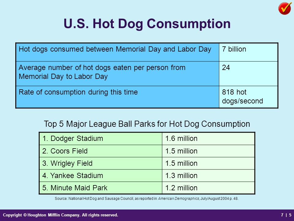 Copyright © Houghton Mifflin Company. All rights reserved.7 | 5 U.S. Hot Dog Consumption Source: National Hot Dog and Sausage Council, as reported in
