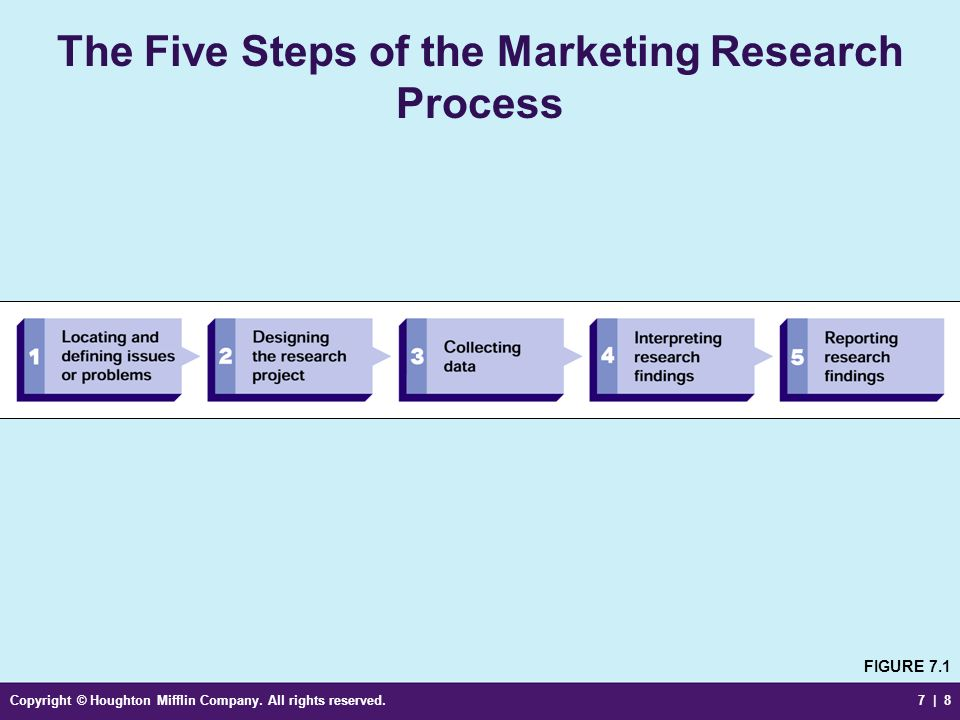 Copyright © Houghton Mifflin Company. All rights reserved.7 | 8 The Five Steps of the Marketing Research Process FIGURE 7.1
