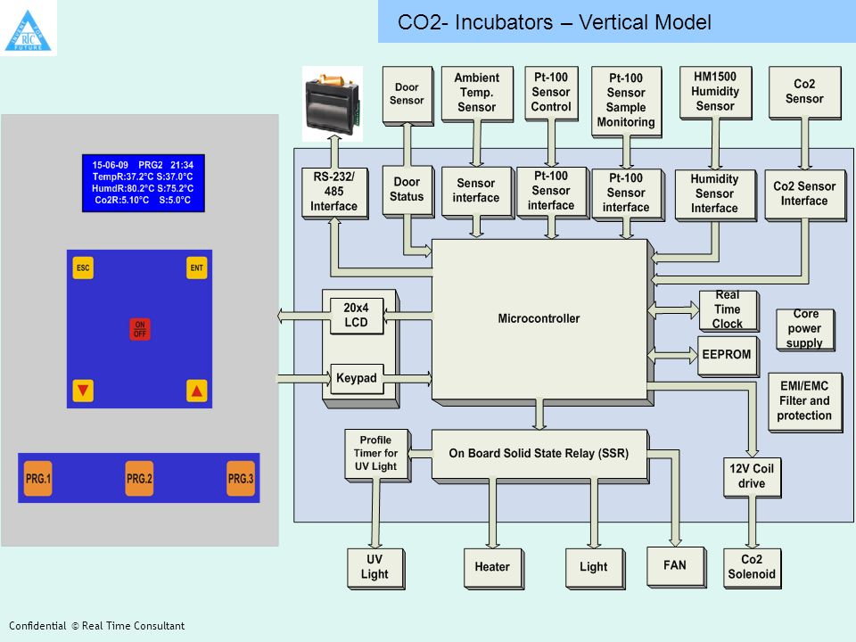CO2- Incubators – Vertical Model Confidential © Real Time Consultant