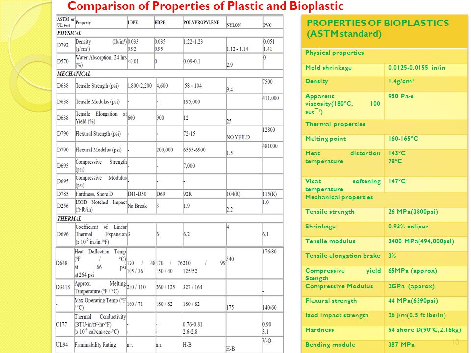 Comparison of Properties of Plastic and Bioplastic 10