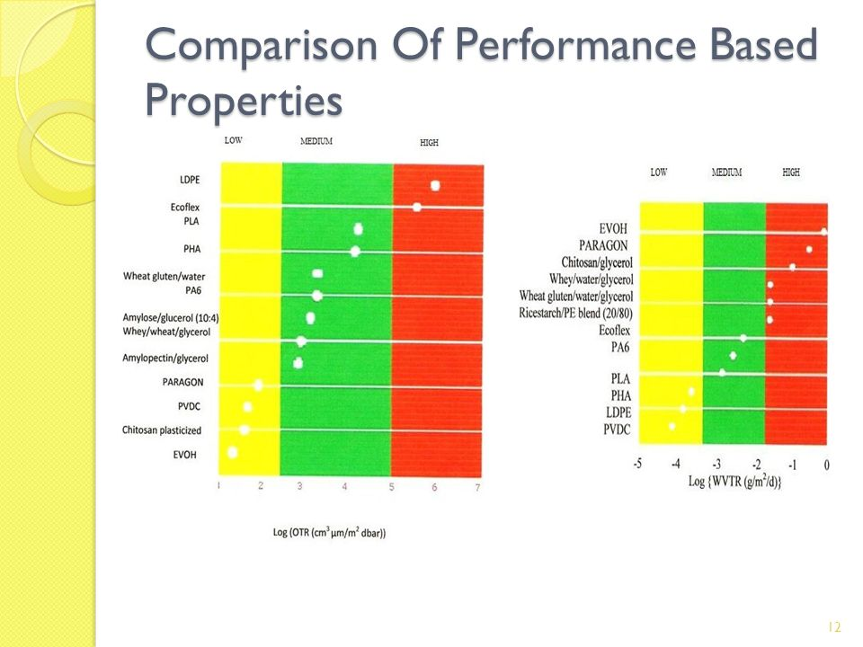 Comparison Of Performance Based Properties 12
