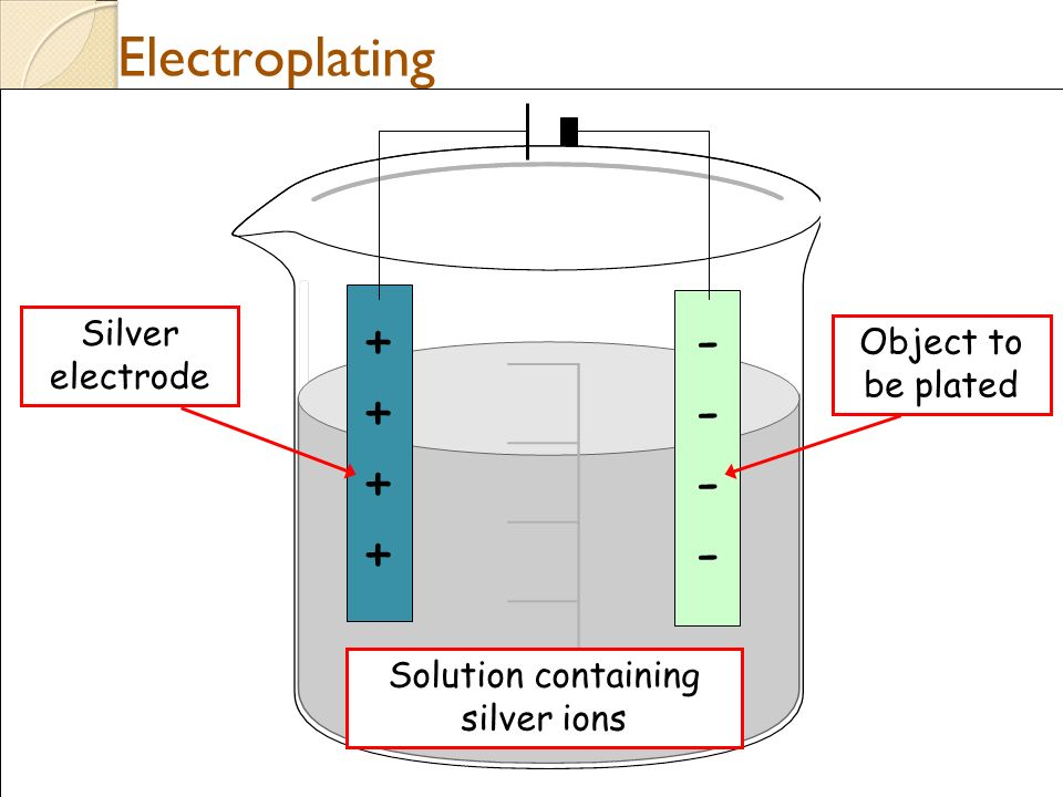 Angstrom Care 6www.AngstromCare.com Electroplating ++++++++ -------- Solution containing silver ions Silver electrode Object to be plated